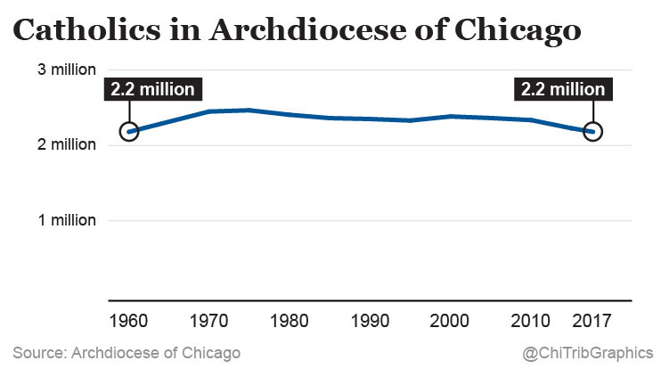 Chicago Catholics struggle to build future with fewer