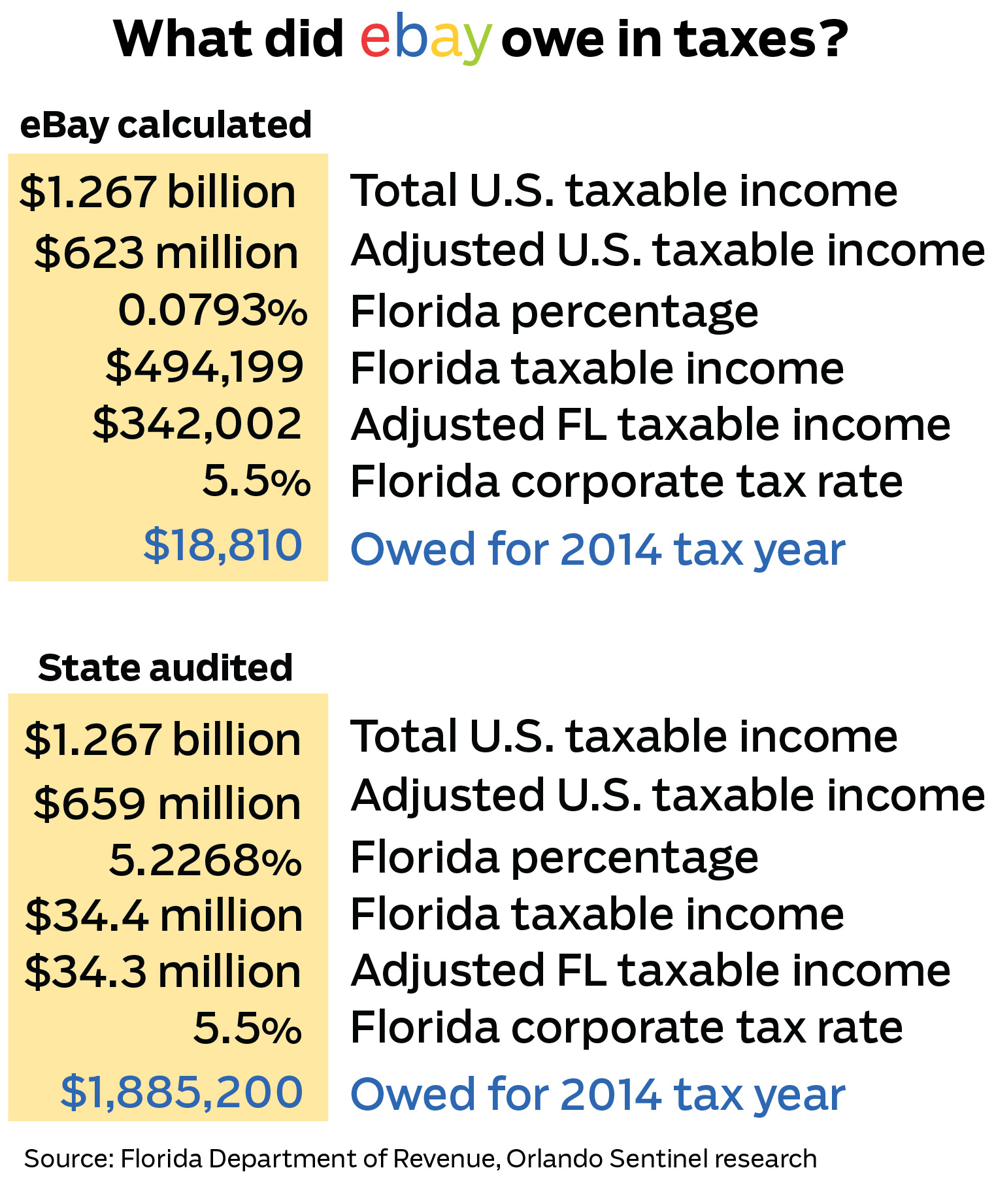 Companies With Florida Customers Sidestep State Income Taxes Orlando Sentinel